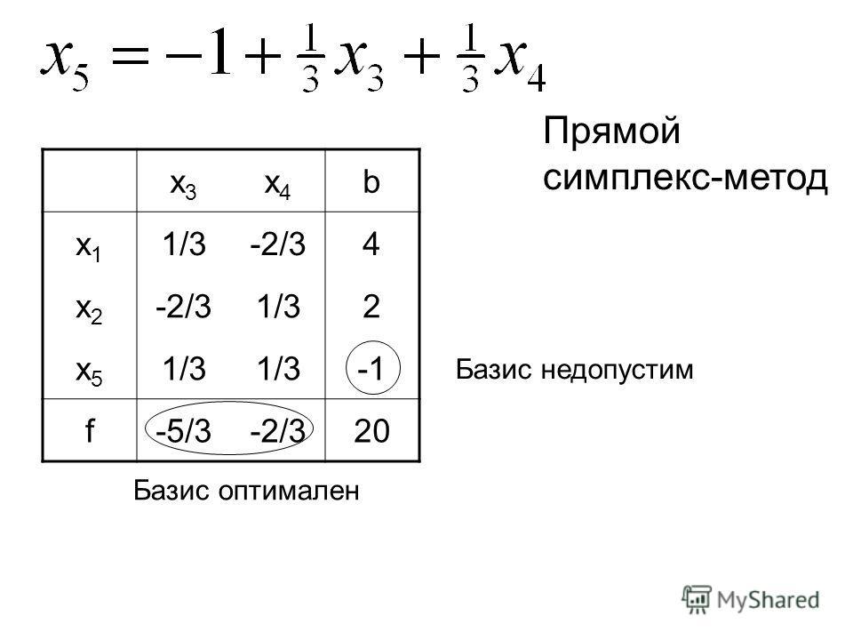 x3x3 x4x4 b x1x1 1/3-2/34 x2x2 1/32 x5x5 f-5/3-2/320 Прямой симплекс-метод Базис недопустим Базис оптимален