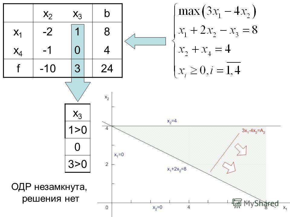 x2x2 x3x3 b x1x1 -2-218 x4x4 -104 f-10324 x3x3 1>0 0 3>0 ОДР незамкнута, решения нет