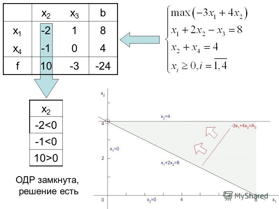 x2x2 x3x3 b x1x1 -2-218 x4x4 -104 f10-3-24 x2x2 -2