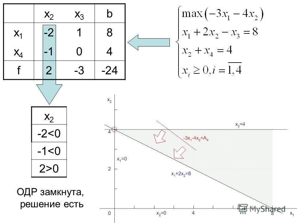 x2x2 x3x3 b x1x1 -2-218 x4x4 -104 f2-3-24 x2x2 -2