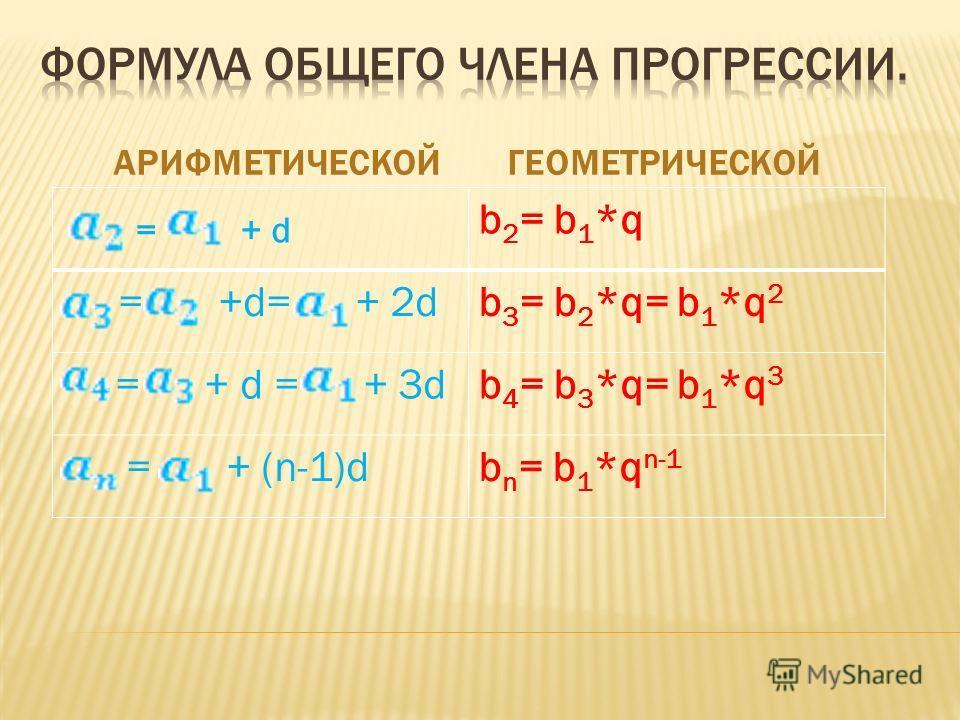 АРИФМЕТИЧЕСКОЙГЕОМЕТРИЧЕСКОЙ = + d b 2 = b 1 *q = +d= + 2db 3 = b 2 *q= b 1 *q 2 = + d = + 3db 4 = b 3 *q= b 1 *q 3 = + (n-1)db n = b 1 *q n-1