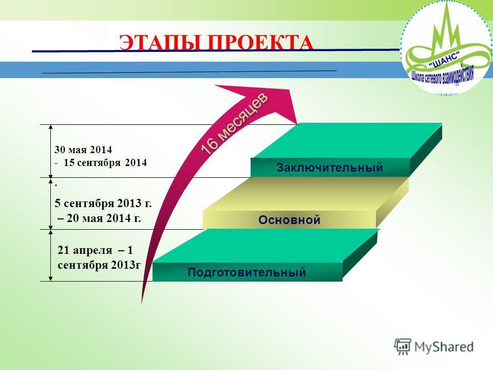 Заключительный Основной 30 мая 2014 - 15 сентября 2014. 5 сентября 2013 г. – 20 мая 2014 г. 21 апреля – 1 сентября 2013г Подготовительный 16 месяцев ЭТАПЫ ПРОЕКТА