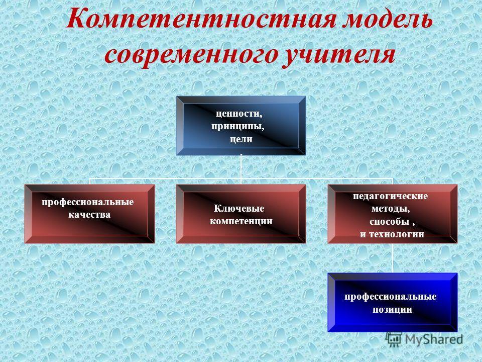 ценности, принципы, цели. профессиональные качества Ключевые компетенции педагогические методы, способы, и технологии профессиональные позиции Компетентностная модель современного учителя