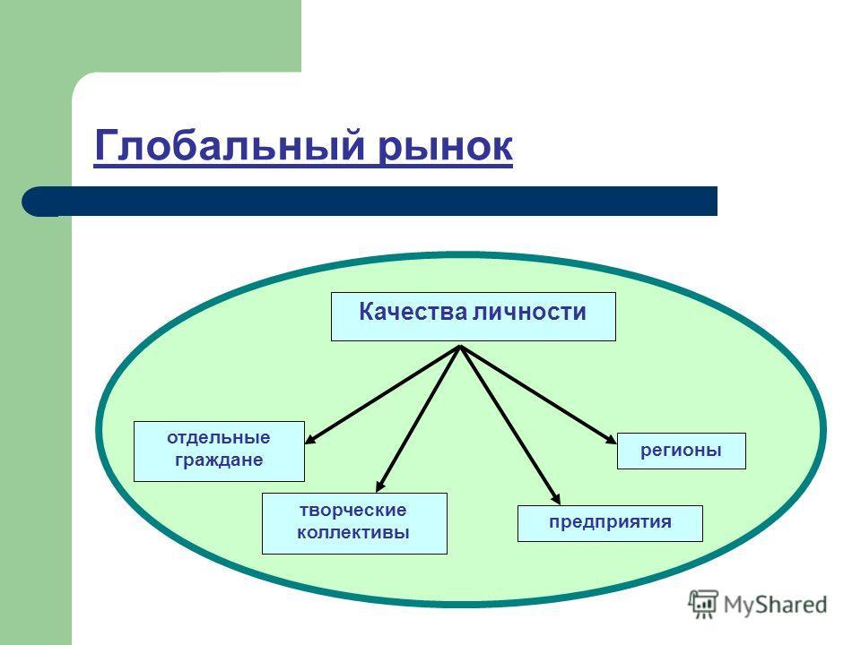 Глобальный рынок Качества личности отдельные граждане предприятия творческие коллективы регионы