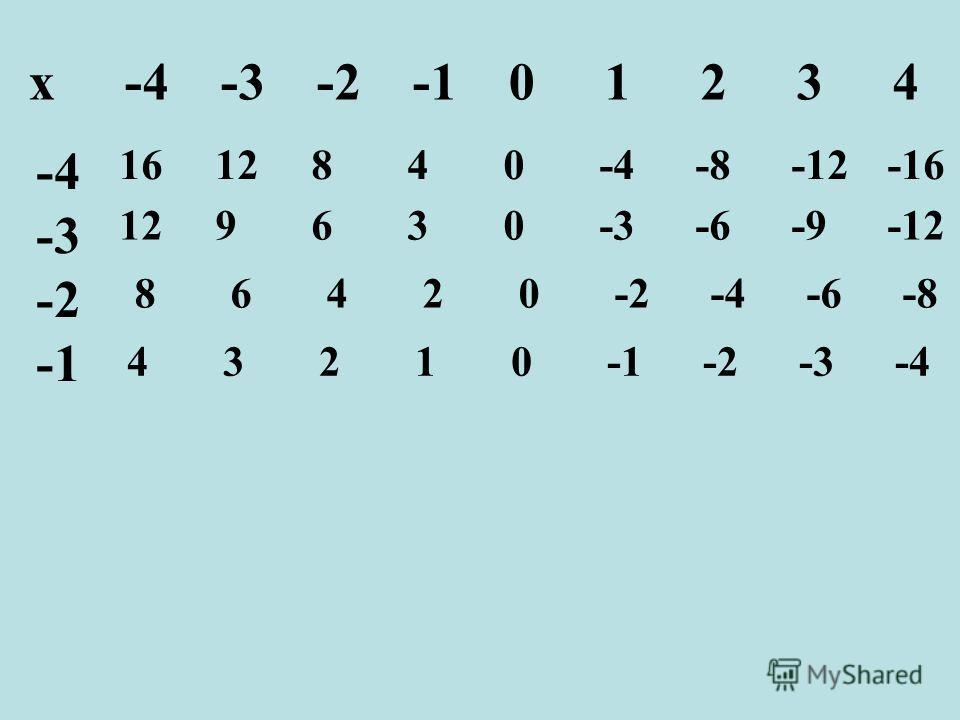 х-4-3-2-101234 -4 -3 -2 1612840-4-8-12-16 129630-3-6-9-12 86420-2-4-6-8 43210-1-2-3-4