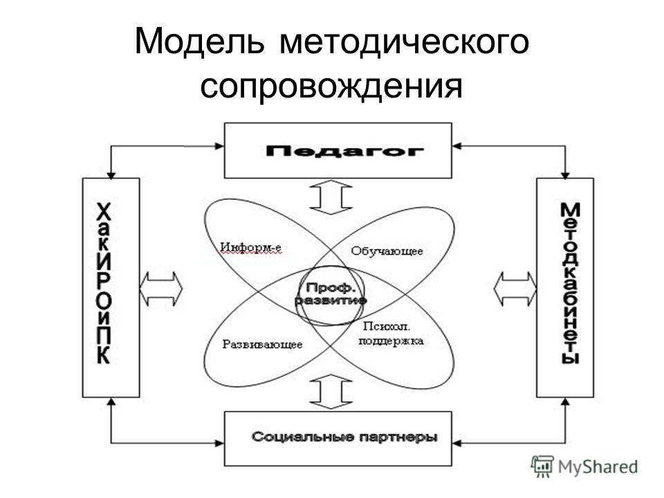 Модель методического сопровождения
