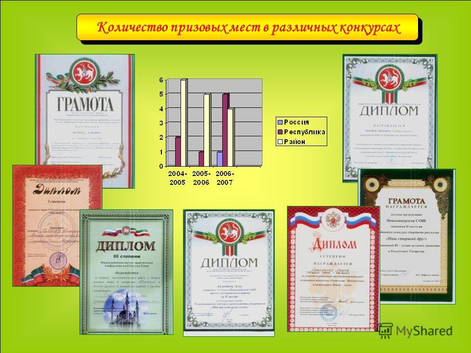 Количество призовых мест в различных конкурсах