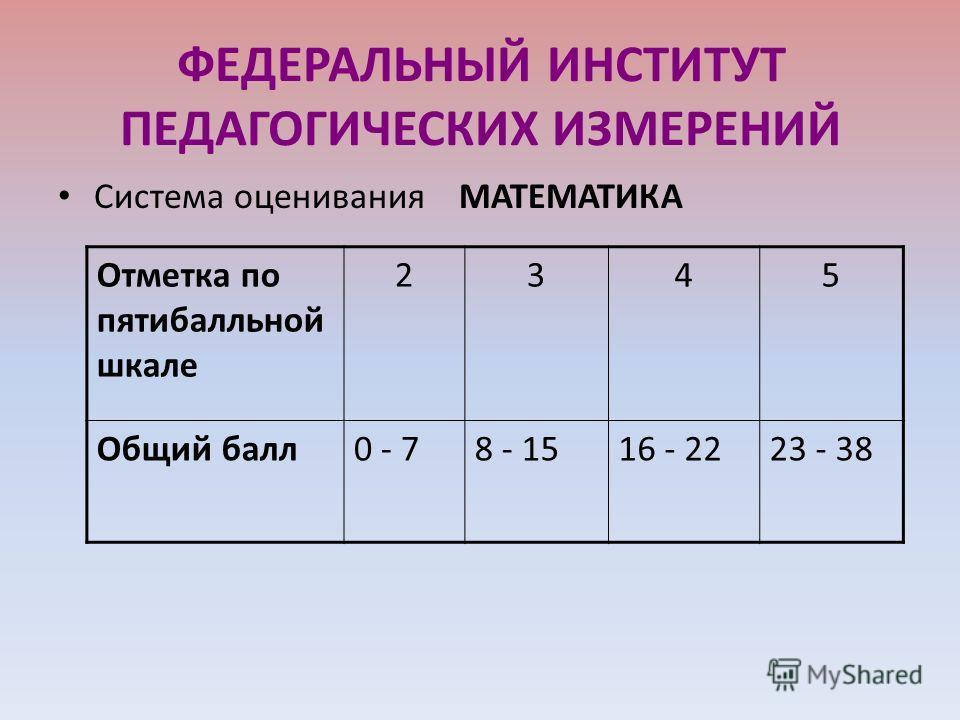 ФЕДЕРАЛЬНЫЙ ИНСТИТУТ ПЕДАГОГИЧЕСКИХ ИЗМЕРЕНИЙ Система оценивания МАТЕМАТИКА Отметка по пятибалльной шкале 2345 Общий балл0 - 78 - 1516 - 2223 - 38