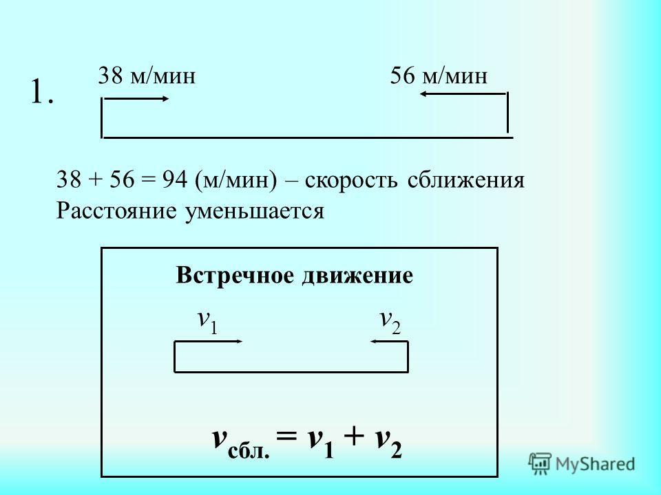 1. 38 м/мин 56 м/мин 38 + 56 = 94 (м/мин) – скорость сближения Расстояние уменьшается v1v1 v2v2 v сбл. = v 1 + v 2 Встречное движение