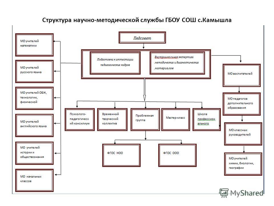 Структура научно-методической службы ГБОУ СОШ с.Камышла