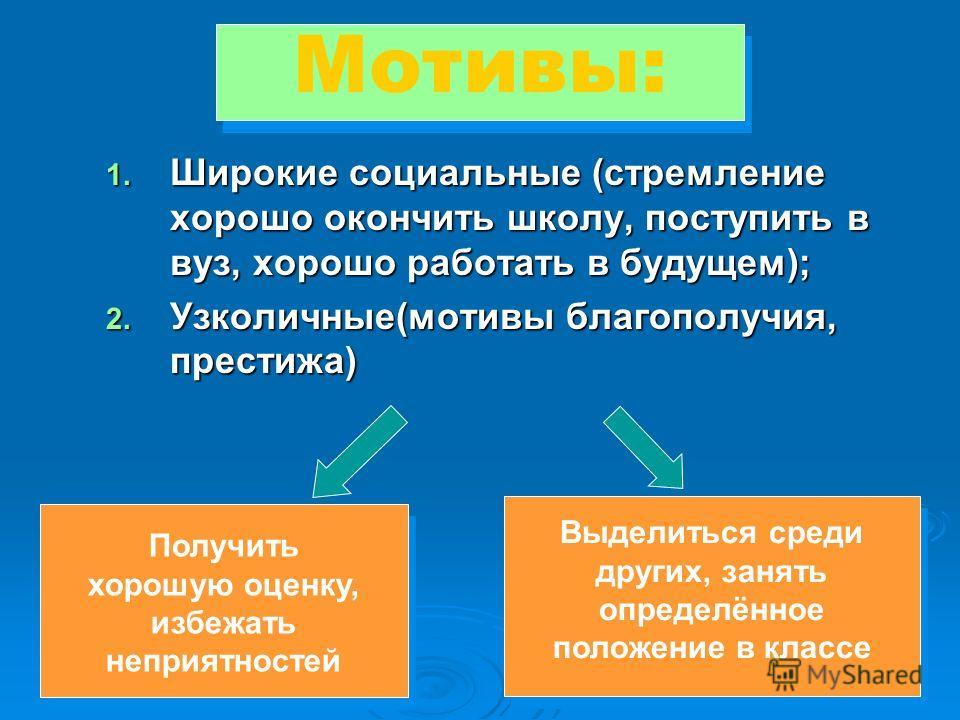 Мотивы: Получить хорошую оценку, избежать неприятностей Выделиться среди других, занять определённое положение в классе 1. Ш ирокие социальные (стремление хорошо окончить школу, поступить в вуз, хорошо работать в будущем); 2. У зколичные(мотивы благо