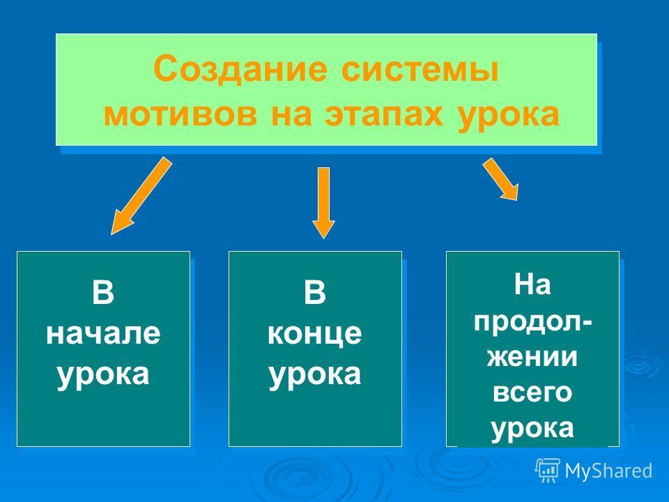В начале урока В конце урока На продол- жении всего урока Создание системы мотивов на этапах урока Создание системы мотивов на этапах урока