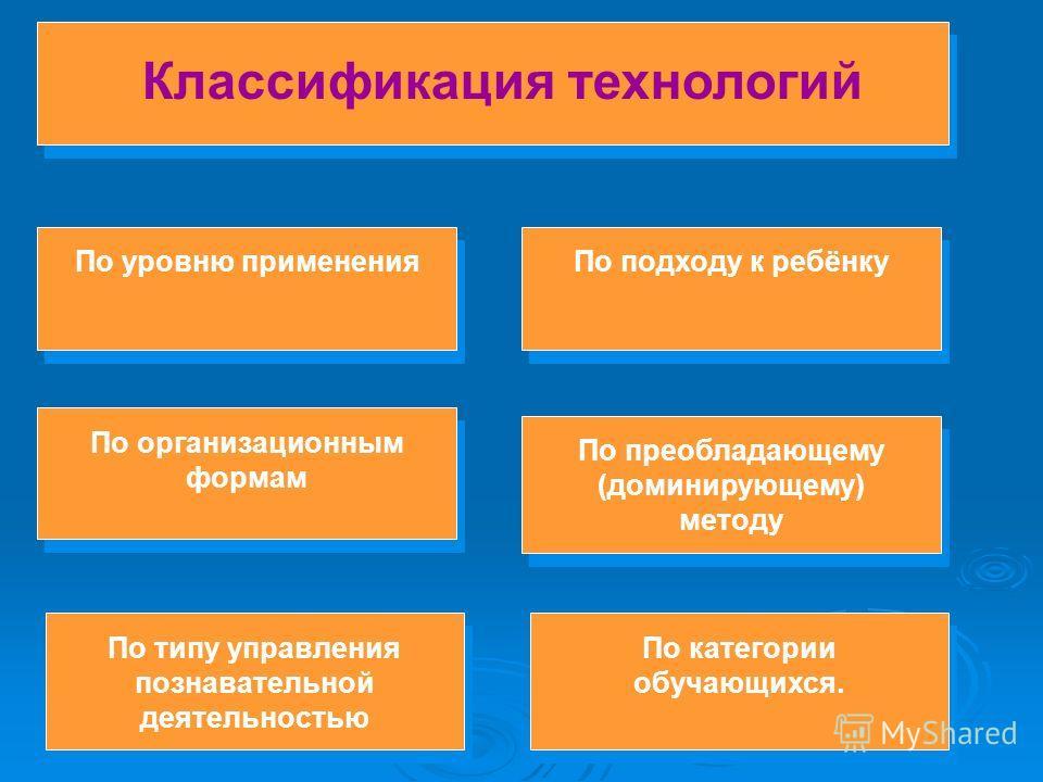 Классификация технологий По преобладающему (доминирующему) методу По категории обучающихся. По уровню применения По организационным формам По типу управления познавательной деятельностью По подходу к ребёнку