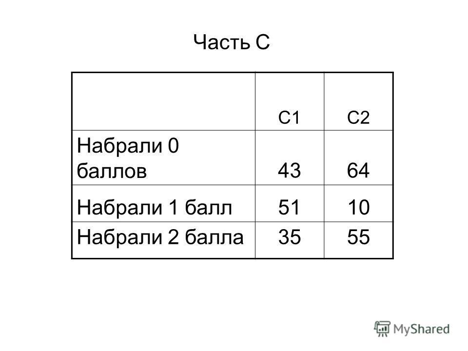 Часть С С1С2 Набрали 0 баллов4364 Набрали 1 балл5110 Набрали 2 балла3555