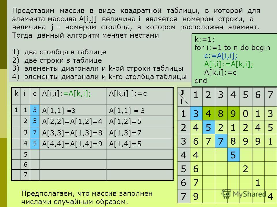 JiJi 1234567 13489013 24521245 36778991 445 562 671 794 Представим массив в виде квадратной таблицы, в которой для элемента массива A[i,j] величина i является номером строки, а величина j – номером столбца, в котором расположен элемент. Тогда данный