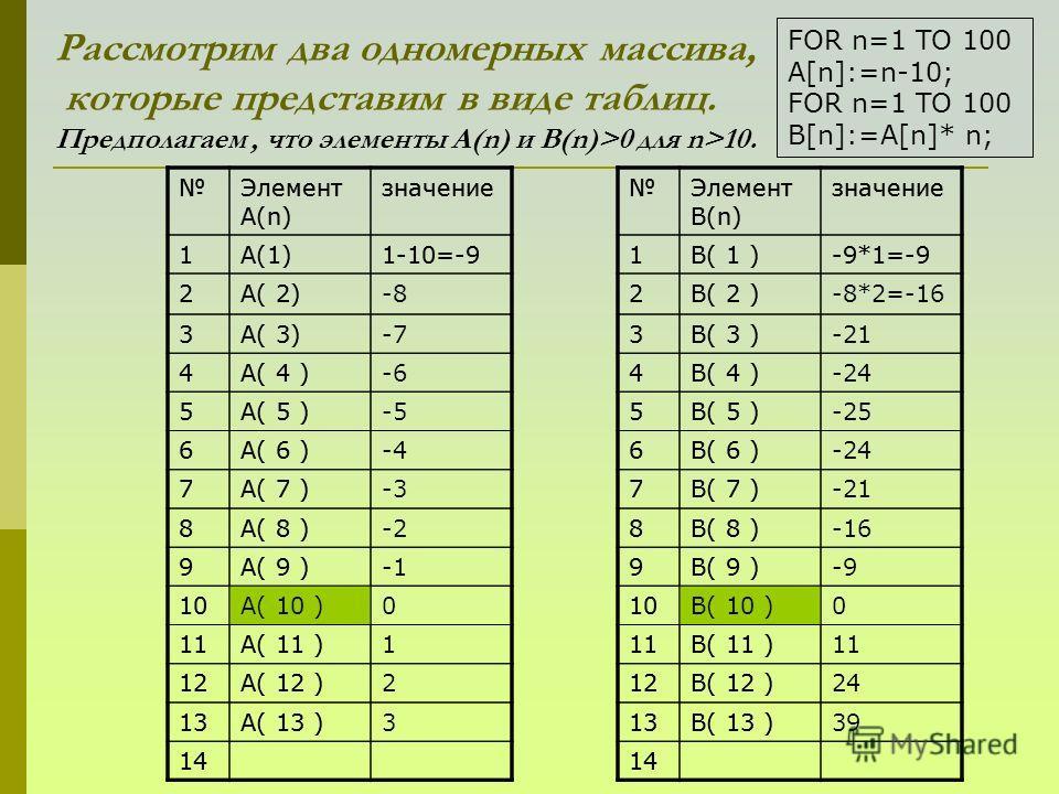 Рассмотрим два одномерных массива, которые представим в виде таблиц. Предполагаем, что элементы А(n) и B(n)>0 для n>10. Элемент А(n) значение 1A(1)1-10=-9 2A( 2) 3A( 3) 4A( 4 ) 5A( 5 ) 6A( 6 ) 7A( 7 ) 8A( 8 ) 9A( 9 ) 10A( 10 ) 11A( 11 ) 12A( 12 ) 13A