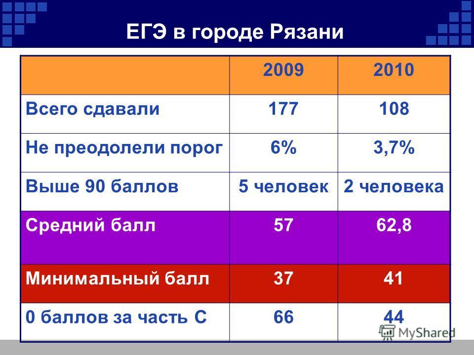ЕГЭ в городе Рязани 20092010 Всего сдавали177108 Не преодолели порог6%3,7% Выше 90 баллов5 человек2 человека Средний балл5762,8 Минимальный балл3741 0 баллов за часть С6644