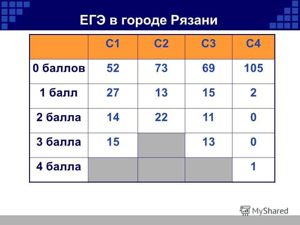 ЕГЭ в городе Рязани С1С2С3С4 0 баллов527369105 1 балл2713152 2 балла1422110 3 балла15130 4 балла1