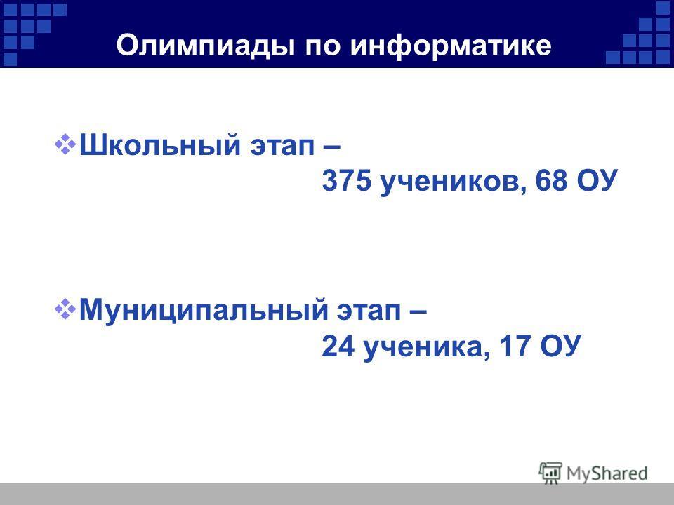 Олимпиады по информатике Школьный этап – 375 учеников, 68 ОУ Муниципальный этап – 24 ученика, 17 ОУ