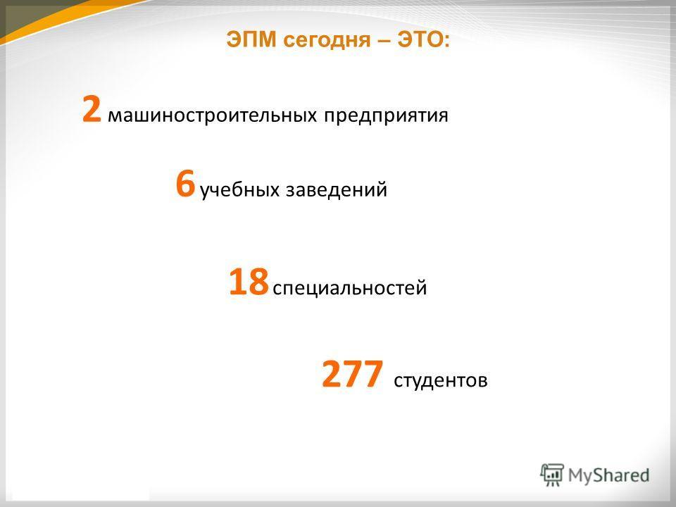 ЭПМ сегодня – ЭТО: 2 машиностроительных предприятия 6 учебных заведений 18 специальностей 277 студентов