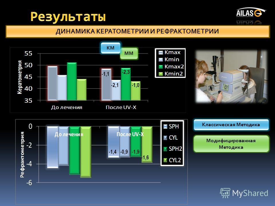 ДИНАМИКА КЕРАТОМЕТРИИ И РЕФРАКТОМЕТРИИ ММ КМ -1,1 -2,1 -2,3 -1,0 -1,4-0,9-1,9 -1,6 Классическая Методика Модифицированная Методика