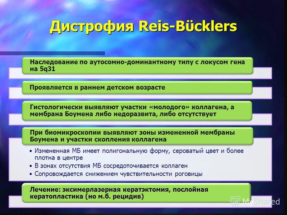 Дистрофия Reis-Bϋcklers Наследование по аутосомно-доминантному типу с локусом гена на 5q31 Проявляется в раннем детском возрасте Гистологически выявляют участки «молодого» коллагена, а мембрана Боумена либо недоразвита, либо отсутствует Измененная МБ
