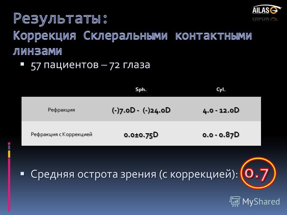 Sph.Cyl.Рефракция (-)7.0D - (-)24.0D 4.0 - 12.0D Рефракция с Коррекцией 0.0±0.75D 0.0 - 0.87D