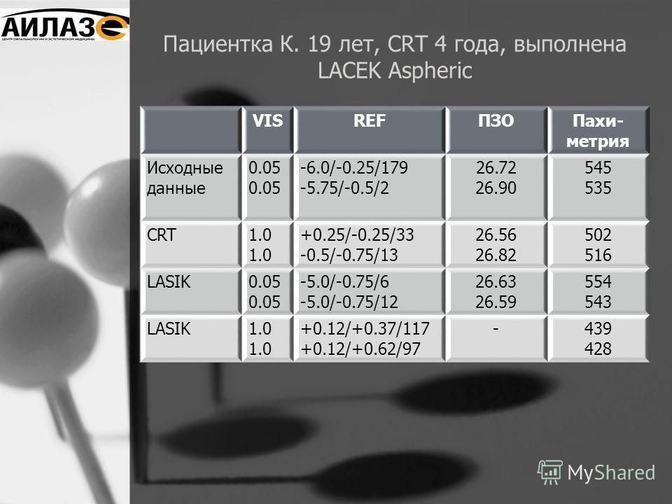 Пациентка К. 19 лет, CRT 4 года, выполнена LACEK Aspheric VISREFПЗОПахи- метрия Исходные данные 0.05 -6.0/-0.25/179 -5.75/-0.5/2 26.72 26.90 545 535 CRT1.0 +0.25/-0.25/33 -0.5/-0.75/13 26.56 26.82 502 516 LASIK0.05 -5.0/-0.75/6 -5.0/-0.75/12 26.63 26