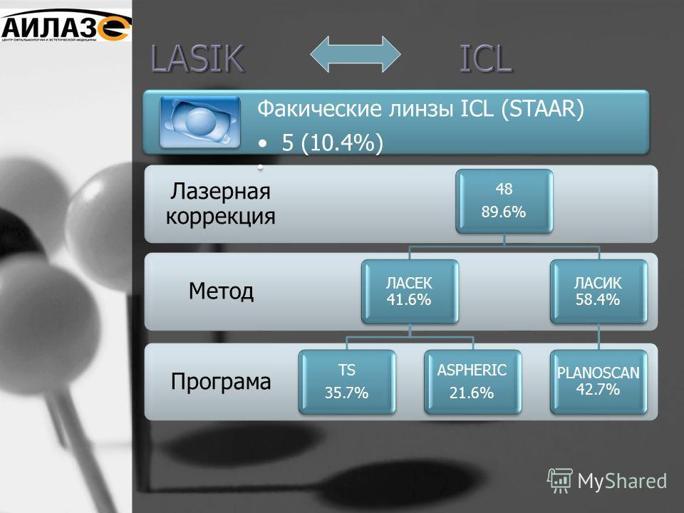 Програма Метод Лазерная коррекция 48 89.6% ЛАСЕК 41.6% TS 35.7% ASPHERIC 21.6% ЛАСИК 58.4% PLANOSCAN 42.7% Факические линзы ICL (STAAR) 5 (10.4%)