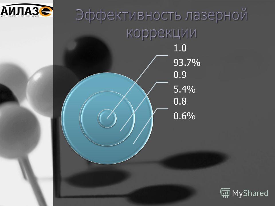 1.0 93.7% 0.9 5.4% 0.8 0.6%