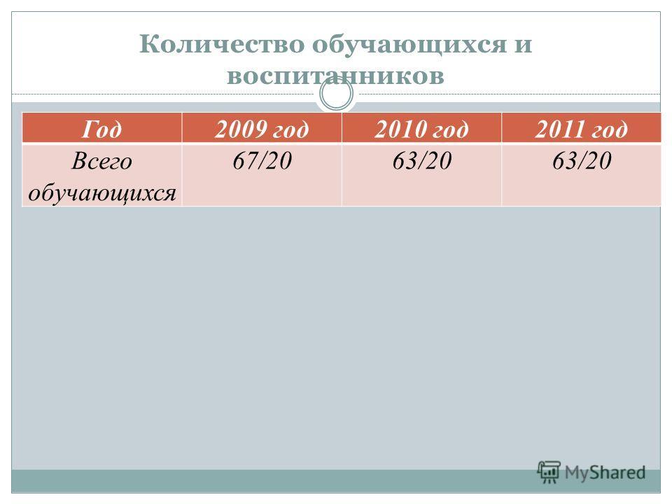 Год2009 год2010 год2011 год Всего обучающихся 67/2063/20 Количество обучающихся и воспитанников