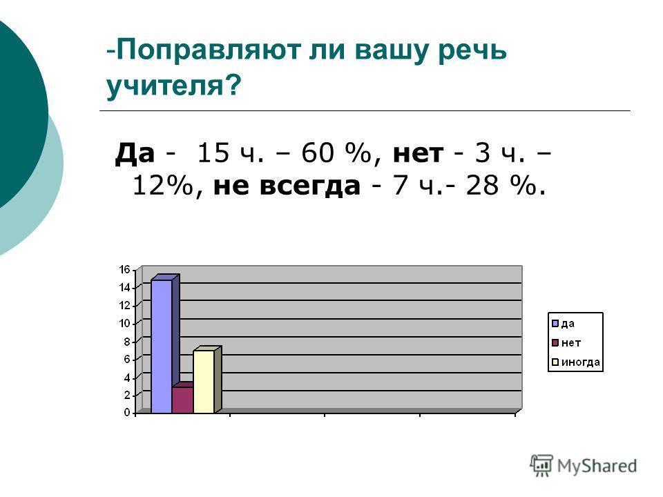 -Поправляют ли вашу речь учителя? Да - 15 ч. – 60 %, нет - 3 ч. – 12%, не всегда - 7 ч.- 28 %.