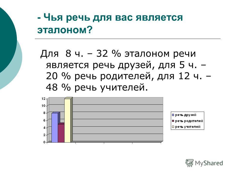 - Чья речь для вас является эталоном? Для 8 ч. – 32 % эталоном речи является речь друзей, для 5 ч. – 20 % речь родителей, для 12 ч. – 48 % речь учителей.