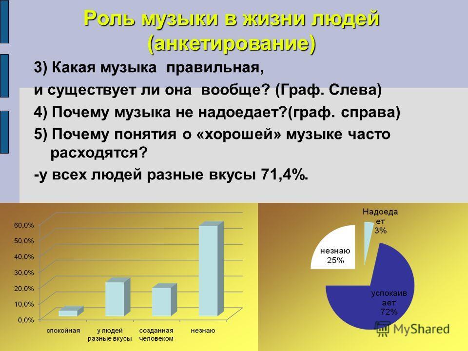 Роль музыки в жизни людей (анкетирование) 3) Какая музыка правильная, и существует ли она вообще? (Граф. Слева) 4) Почему музыка не надоедает?(граф. справа) 5) Почему понятия о «хорошей» музыке часто расходятся? -у всех людей разные вкусы 71,4%.