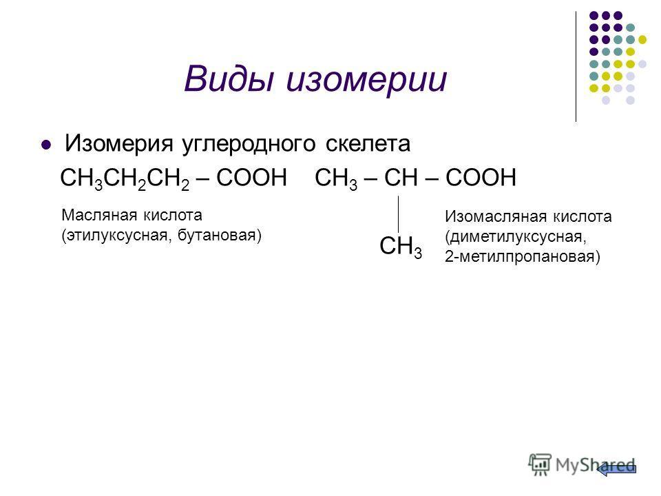 Виды изомерии Изомерия углеродного скелета CH 3 CH 2 CH 2 – COOH CH 3 – CH – COOH CH 3 Масляная кислота (этилуксусная, бутановая) Изомасляная кислота (диметилуксусная, 2-метилпропановая)