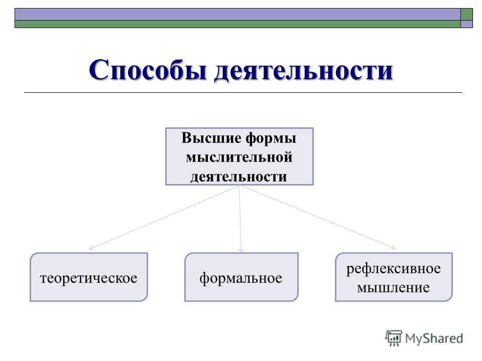 Способы деятельности Высшие формы мыслительной деятельности теоретическоеформальное рефлексивное мышление