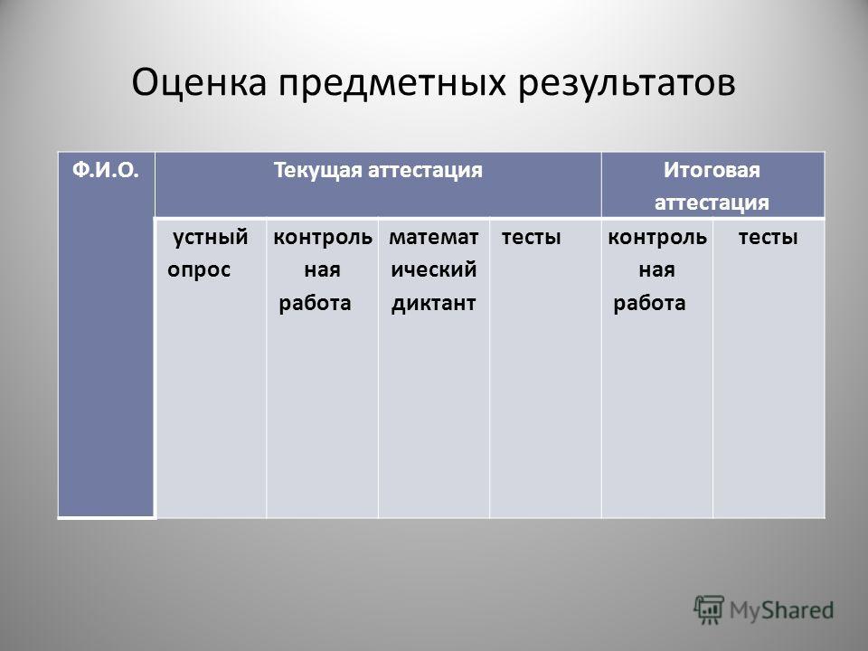 Оценка предметных результатов Ф.И.О. Текущая аттестация Итоговая аттестация устный опрос контроль ная работа математ ический диктант тестыконтроль ная работа тесты