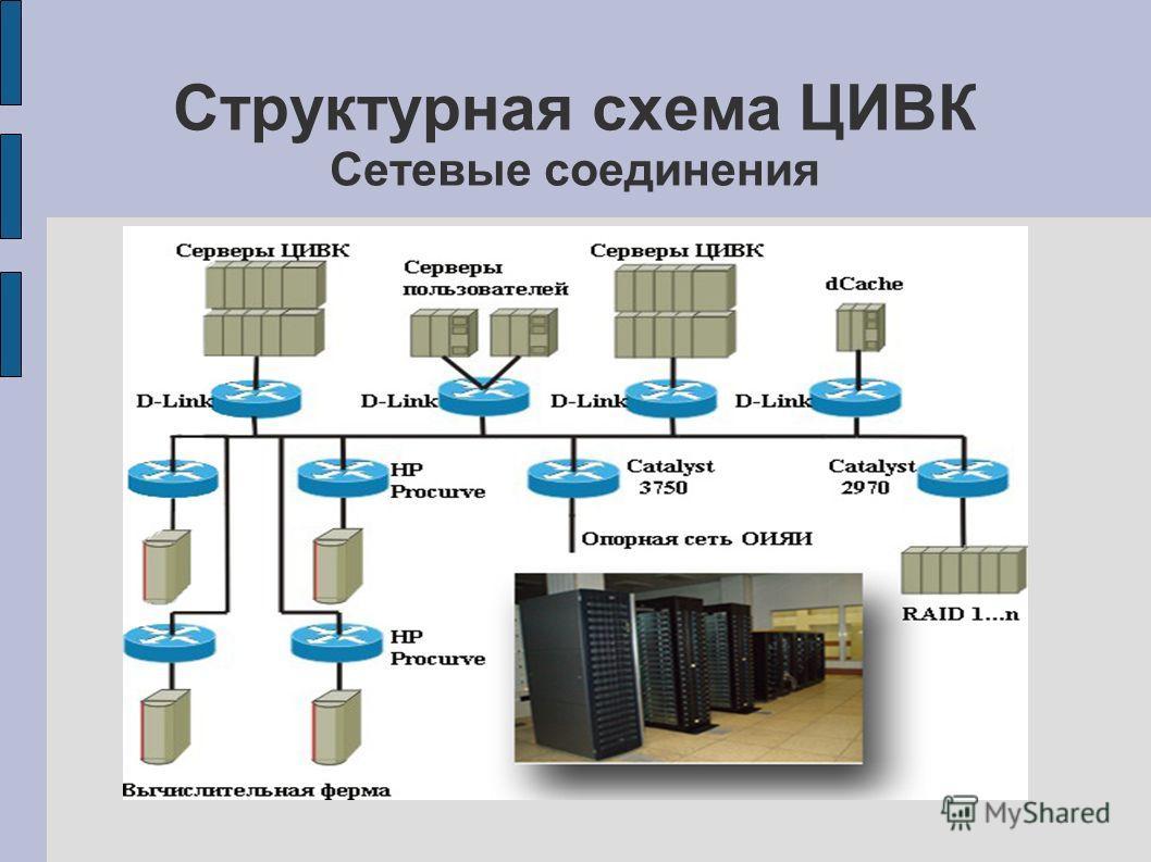 Структурная схема ЦИВК Сетевые соединения