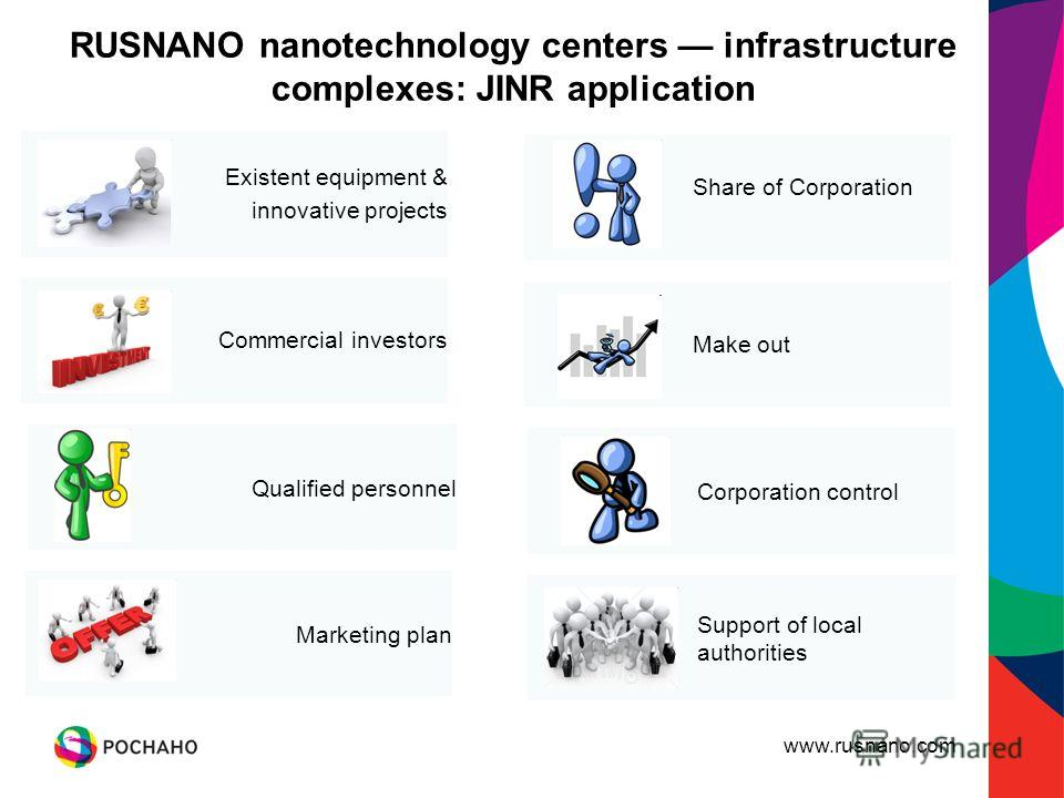 www.rusnano.com Existent equipment & innovative projects RUSNANO nanotechnology centers infrastructure complexes: JINR application Commercial investors Qualified personnel Marketing plan Share of Corporation Make out Corporation control Support of lo