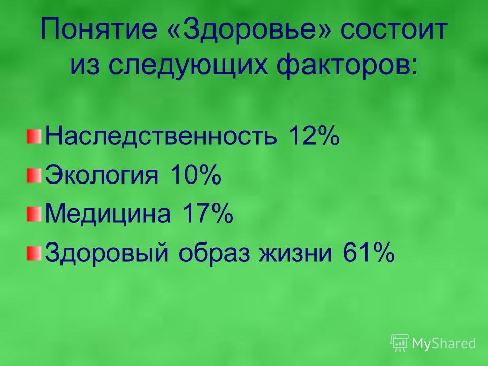 Понятие «Здоровье» состоит из следующих факторов: Наследственность 12% Экология 10% Медицина 17% Здоровый образ жизни 61%