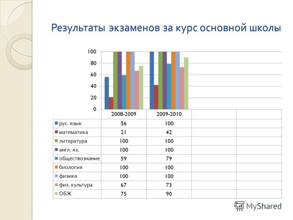 Результаты экзаменов за курс основной школы Результаты экзаменов за курс основной школы