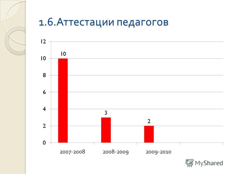 1.6. Аттестации педагогов