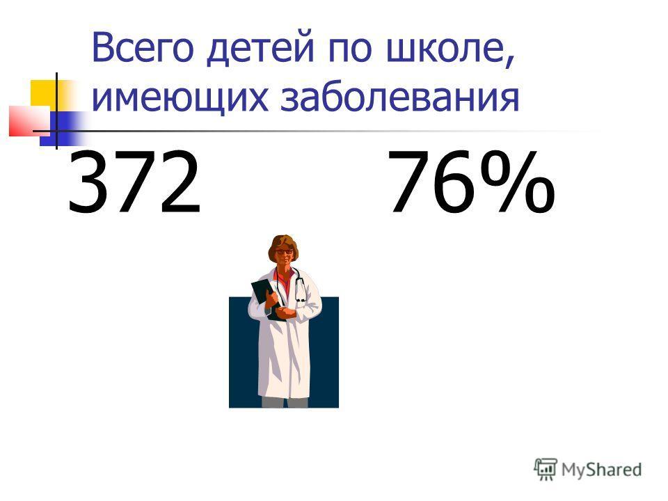 Всего детей по школе, имеющих заболевания 372 76%