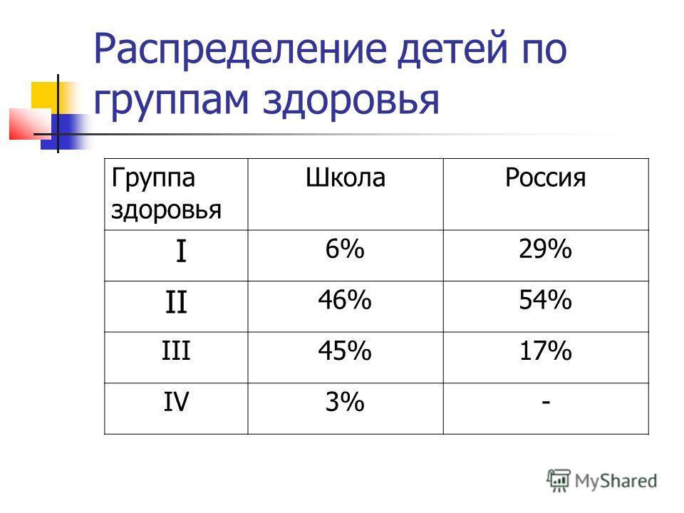 Распределение детей по группам здоровья Группа здоровья ШколаРоссия I 6%29% II 46%54% III45%17% IV3%-