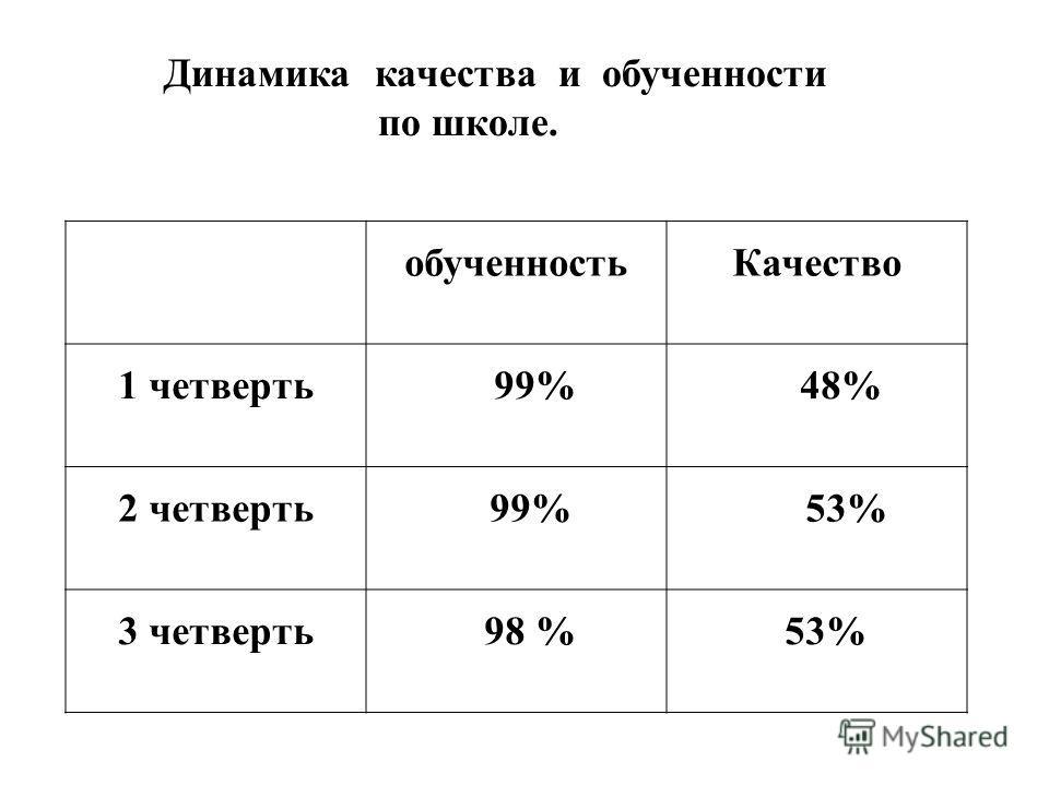 обученностьКачество 1 четверть 99% 48% 2 четверть 99% 53% 3 четверть 98 % 53% Динамика качества и обученности по школе.