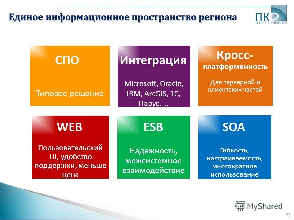 21 Единое информационное пространство региона Типовое решение Microsoft, Oracle, IBM, ArcGIS, 1C, Парус, … Для серверной и клиентских частей Пользовательский UI, удобство поддержки, меньше цена Надежность, межсистемное взаимодействие Гибкость, настра