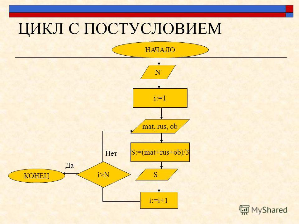 ЦИКЛ С ПОСТУСЛОВИЕМ НАЧАЛО N i:=1 i>N mat, rus, ob S:=(mat+rus+ob)/3 S i:=i+1 Да Нет КОНЕЦ