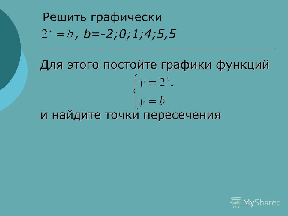 Решить графически, b=-2;0;1;4;5,5 Для этого постойте графики функций и найдите точки пересечения