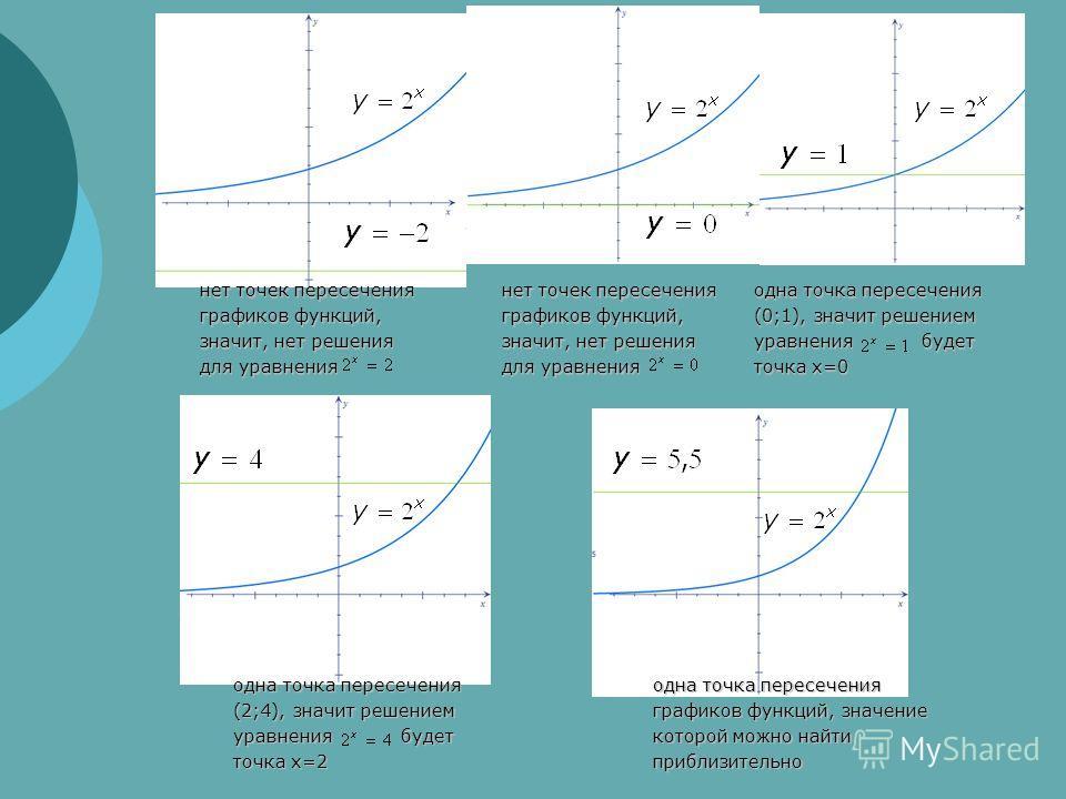 нет точек пересечения графиков функций, значит, нет решения для уравнения нет точек пересечения графиков функций, значит, нет решения для уравнения одна точка пересечения (0;1), значит решением уравнения будет точка x=0 одна точка пересечения (2;4),