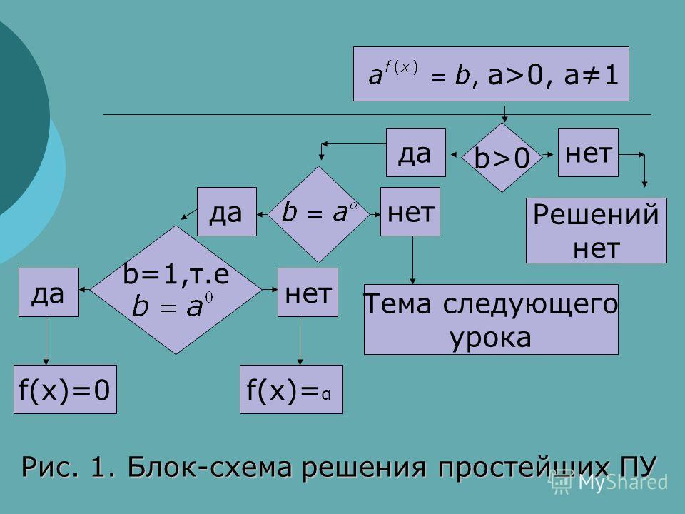 a>0, a1 b>0 данет Решений нет b=1,т.е f(x)=0 f(x)= α Тема следующего урока да нет Рис. 1. Блок-схема решения простейших ПУ